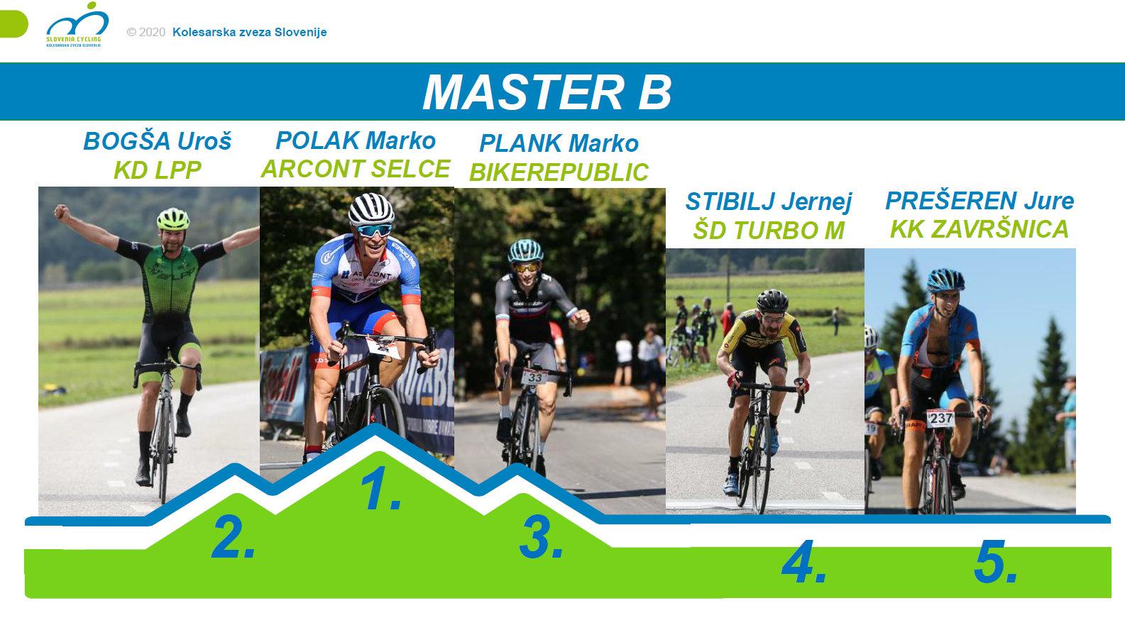Marko Polak prvak v kategoriji Master B
